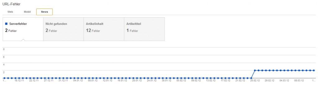 Webmastertools: Google News Crawlingfehler: Übersicht