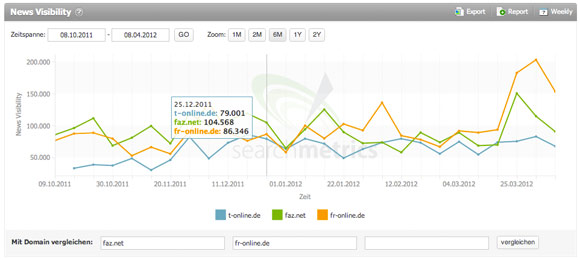 Google News Konkurrenzvergleich in Searchmetrics Essentials