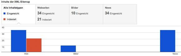 Alles in Ordnung: die Google Webmaster Tools zeigen meist sehr geringe Zahlen an, auch wenn die tatsächlich viel mehr Seiten indexiert wurden.
